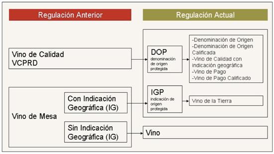 regulación de las denominaciones de origen