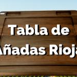 La tabla de añadas de Rioja