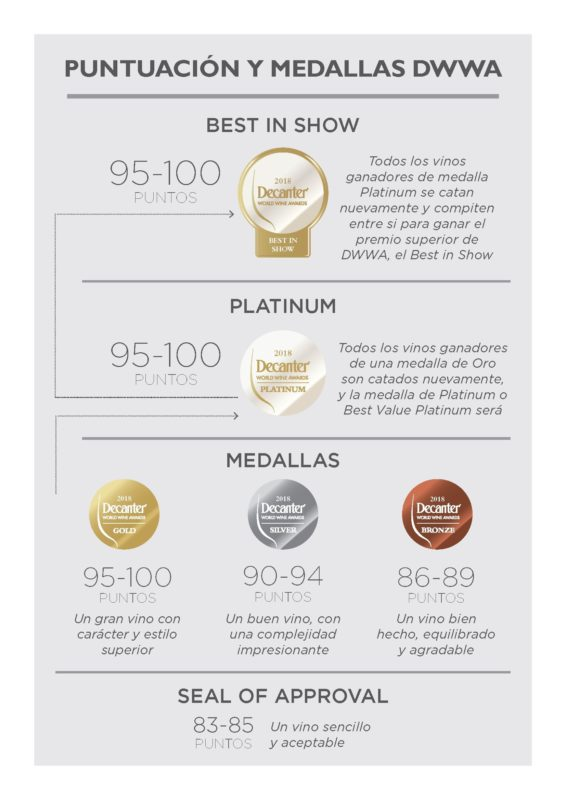 puntuacion-medallas-Decanter-Wine-2018